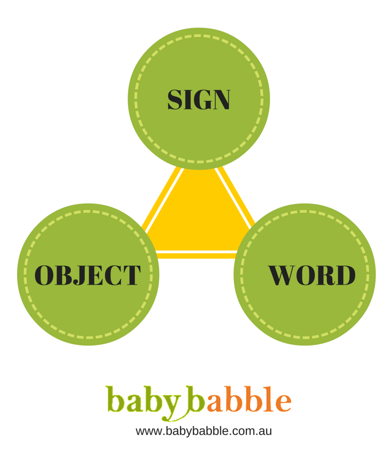 learn baby signing - Baby Babble